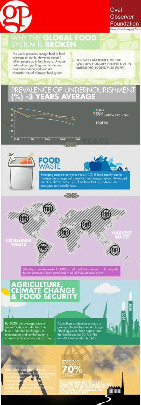 Food Security and Food Waste